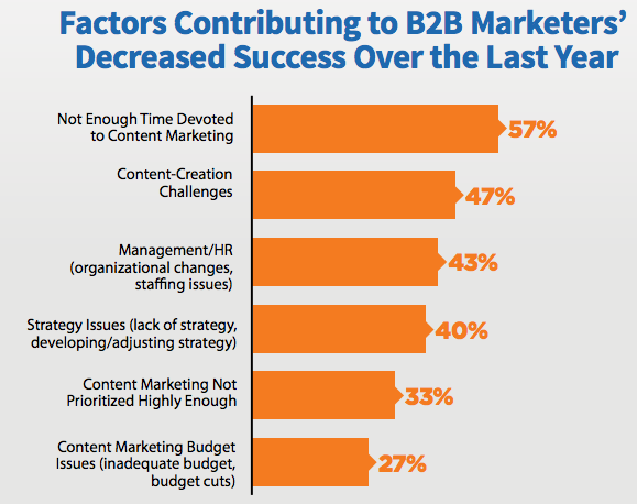 Screenshot from the 2019 B2B content marketing report published by the Content Marketing Institute