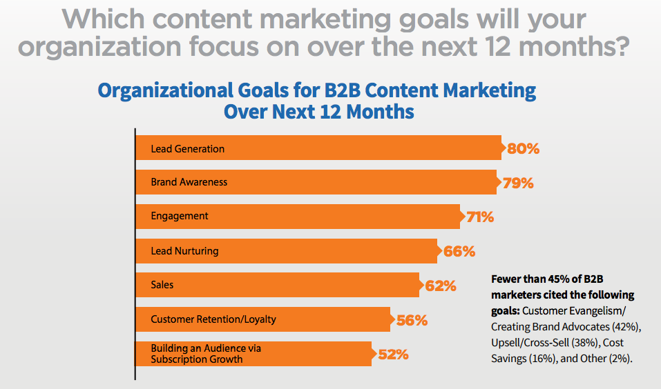 Infographic depicting on which content marketing goals organizations will focus on over the next 12 months