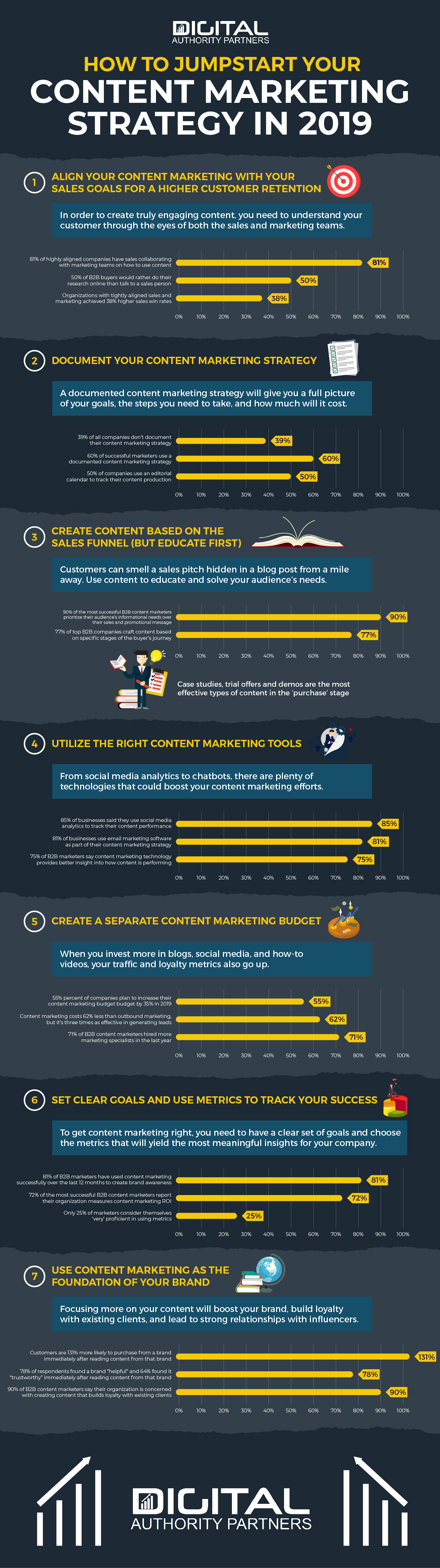 Infographic: How to jumpstart content marketing strategy in 2019