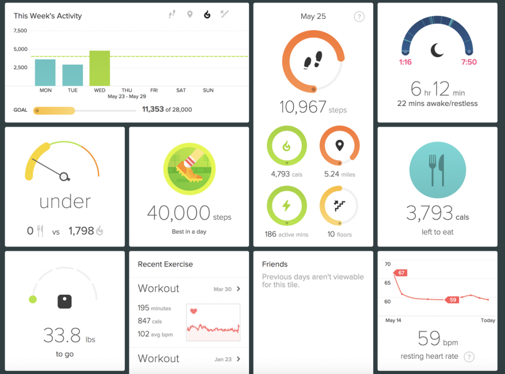 Screenshot of Fitbit dashboard showing weekly and daily activity, sleep, calories consumed, and more