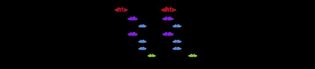 An Image displaying standard HTML code.
