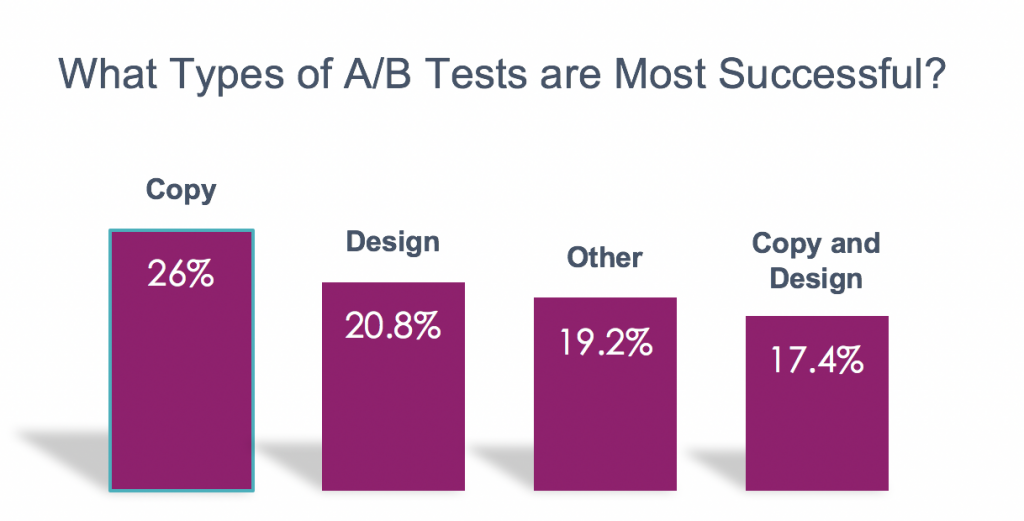 Chart of A/B tests and their efficiency