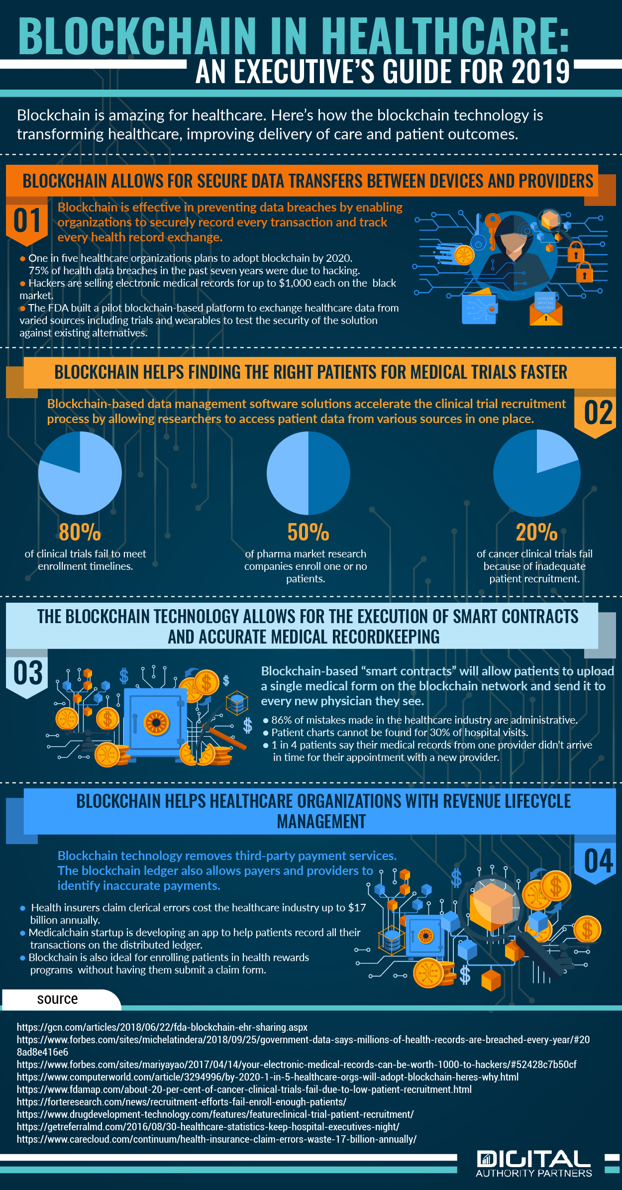 Infographic about blockchain in healthcare