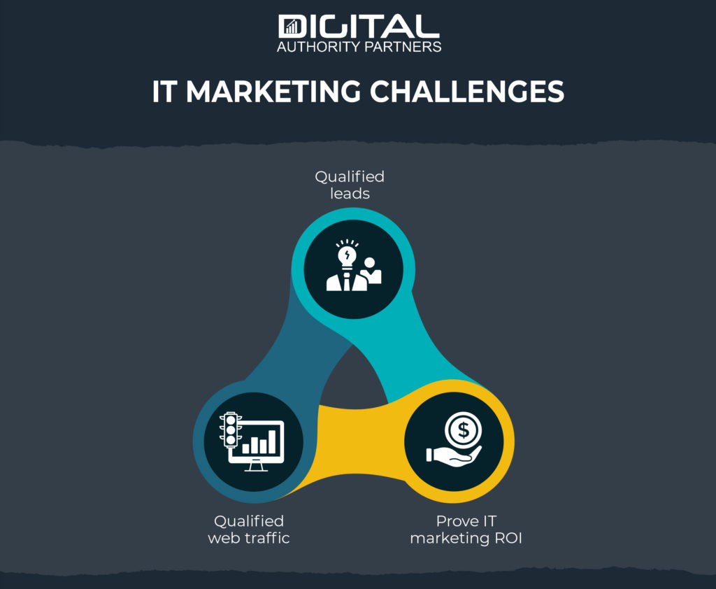 Graphic about the Challenges of IT marketing