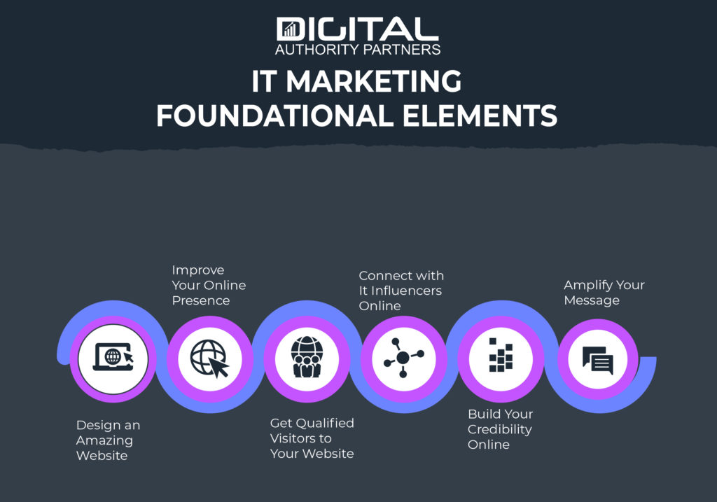 Graphic showing the IT marketing foundational elements