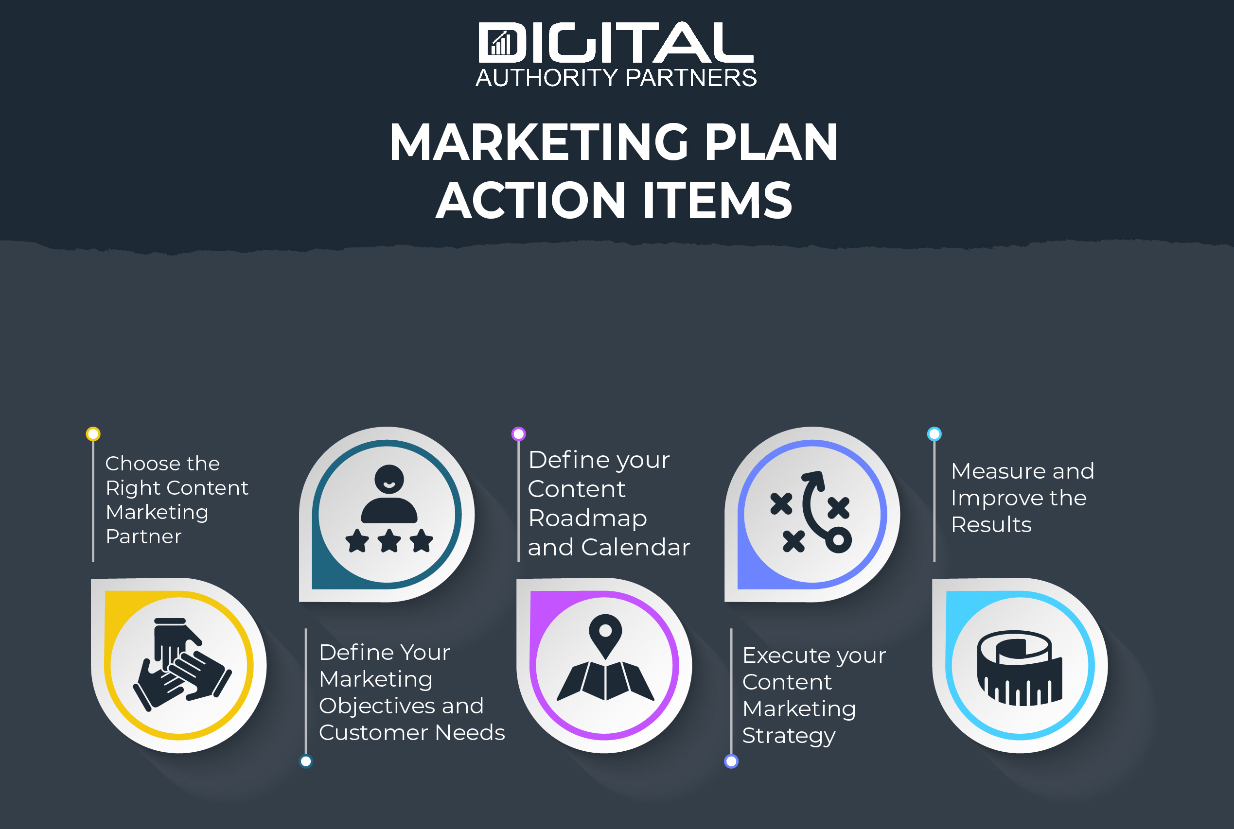 Graphic explaining the elements of a marketing plan