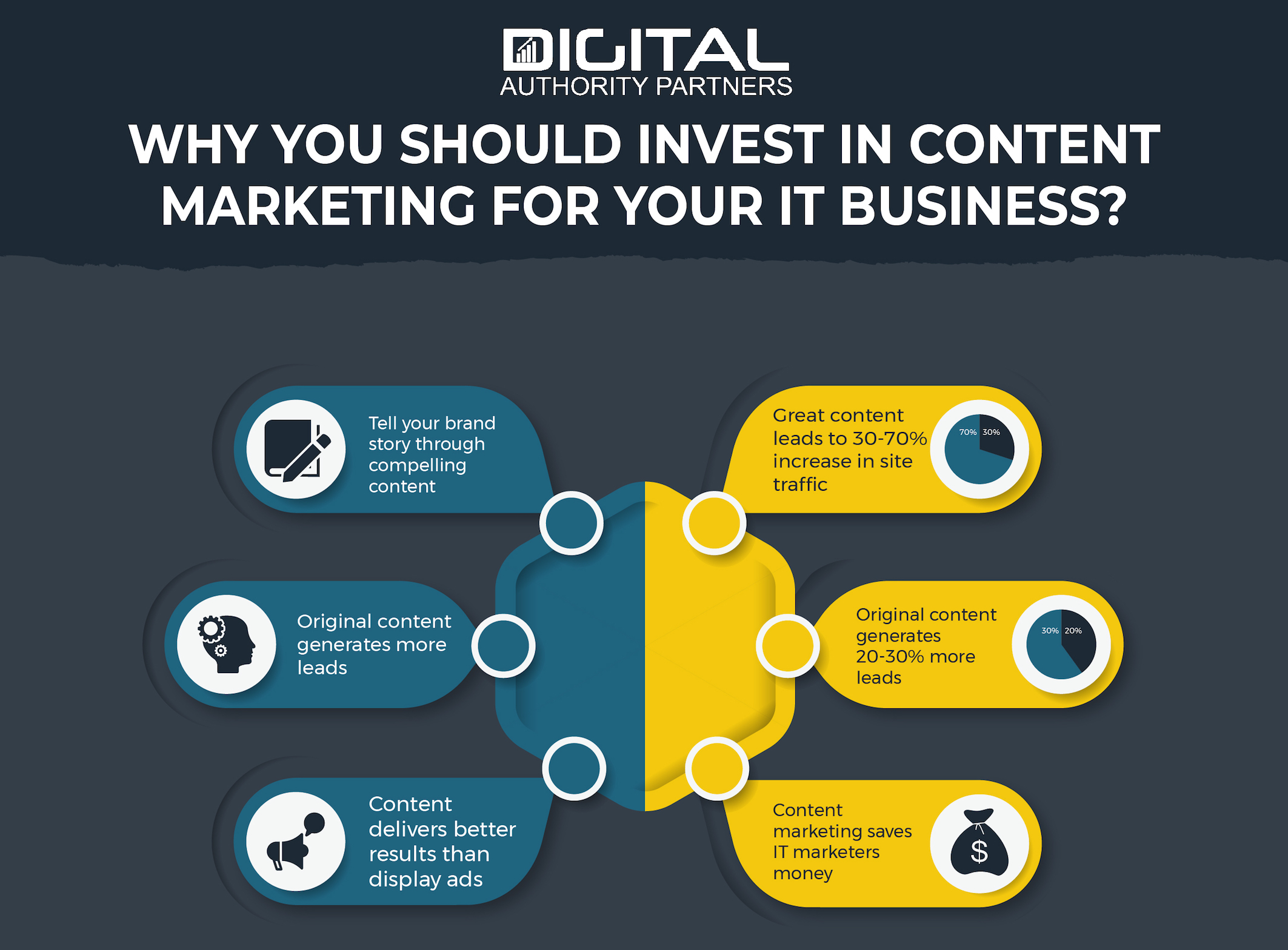 Graphic talking about the reasons to invest in IT content marketing
