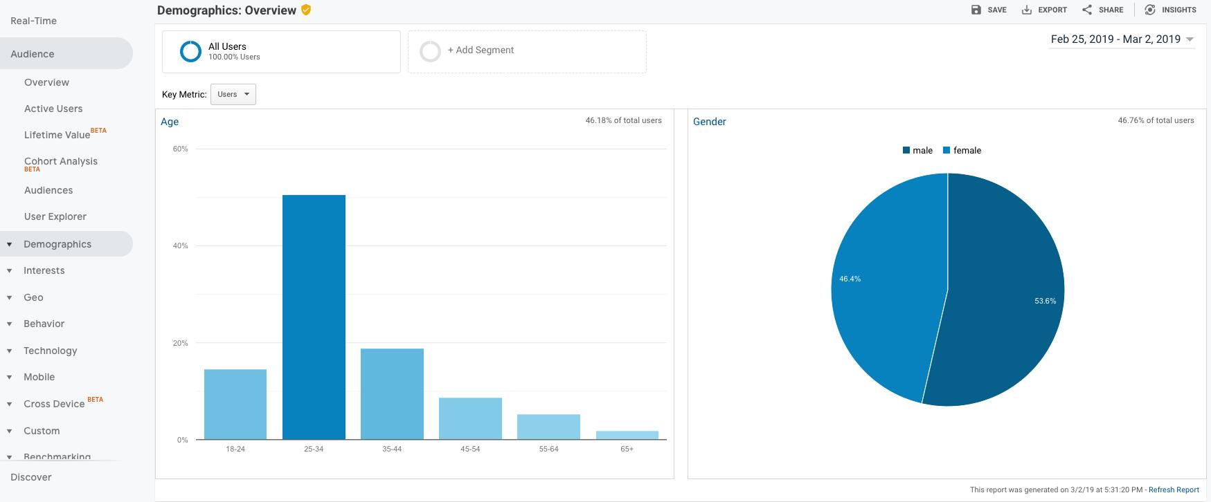 Screenshot of Demographics Overview in Google Analytics