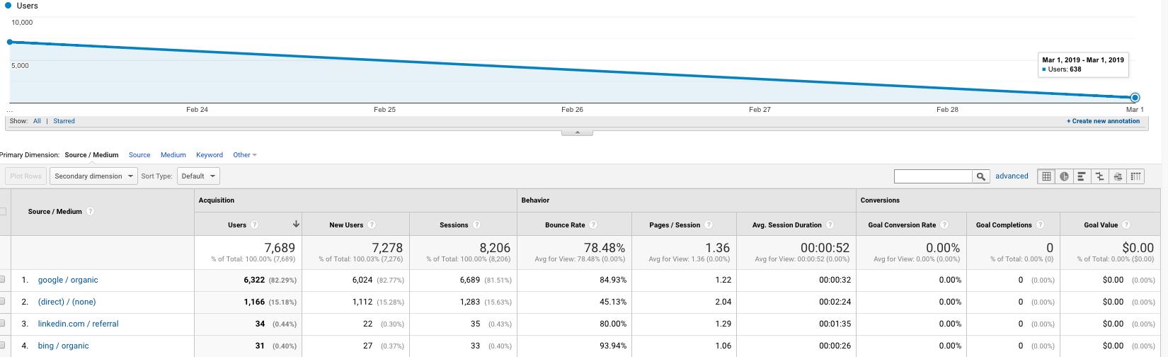 Screenshot of Google Analytics source and medium dashboard