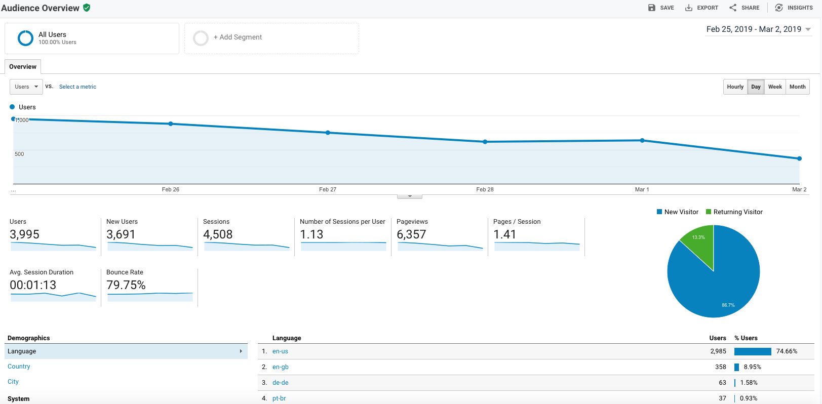 Screenshot of Google Analytics Audience Overview