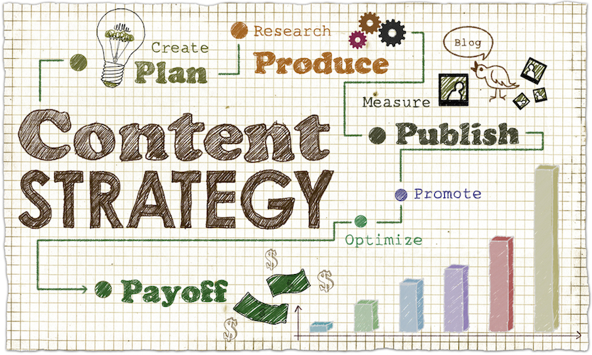 A content strategy and the steps it takes to lead to a payoff