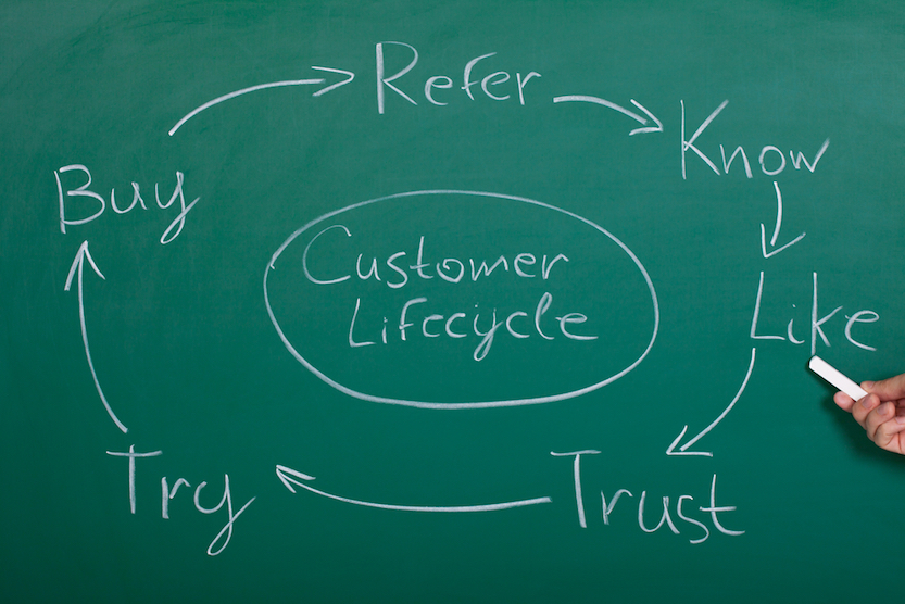 A chalk drawing displaying the Customer Lifecycle